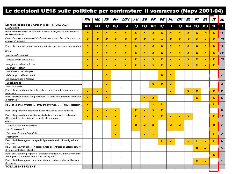 Le decisioni UE15 sulle politiche per contrastare il sommerso (Naps 2001-04)