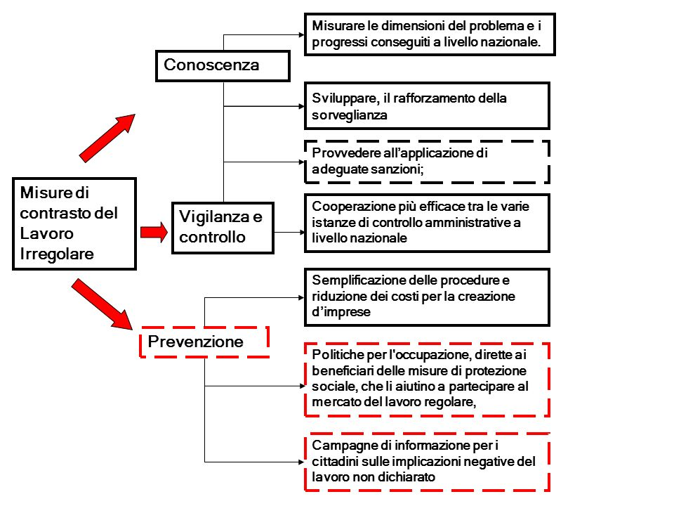 Misure di contrasto del Lavoro Irregolare Conoscenza Vigilanza e controllo Prevenzione Misurare le dimensioni del problema e i progressi conseguiti a