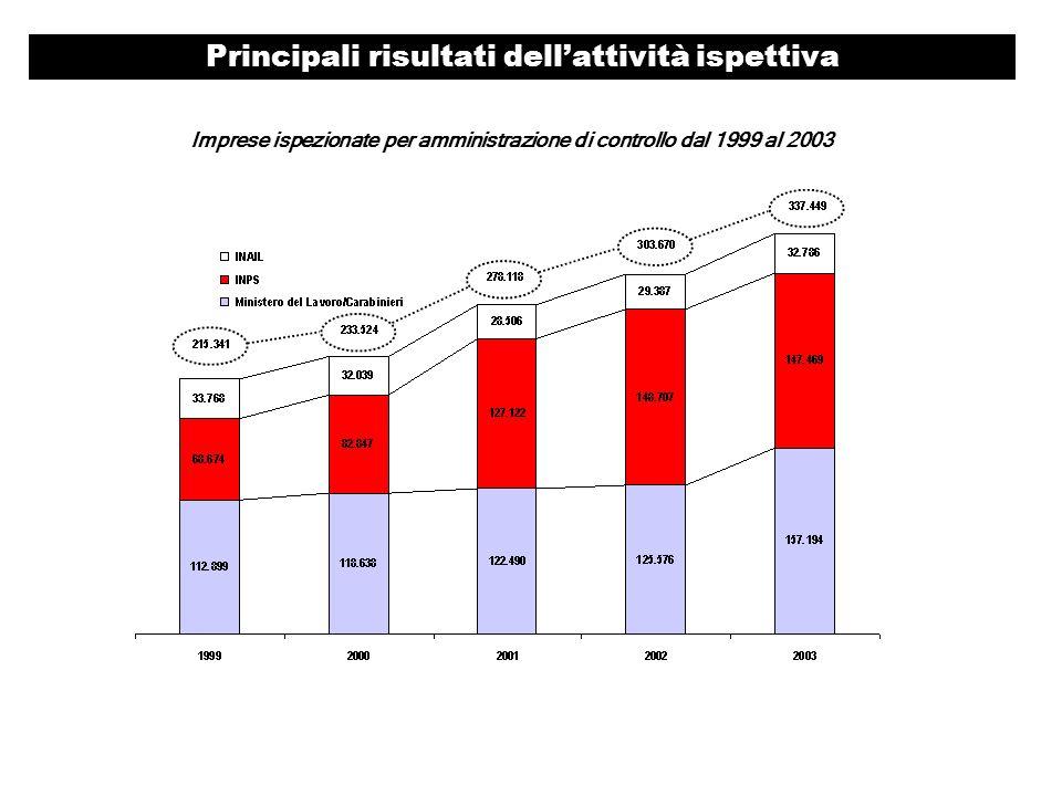 Principali risultati dellattività ispettiva Imprese ispezionate per amministrazione di controllo dal 1999 al 2003