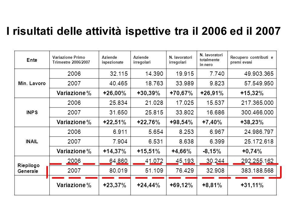 I risultati delle attività ispettive tra il 2006 ed il 2007 Ente Variazione Primo Trimestre 2006/2007 Aziende ispezionate Aziende irregolari N. lavora