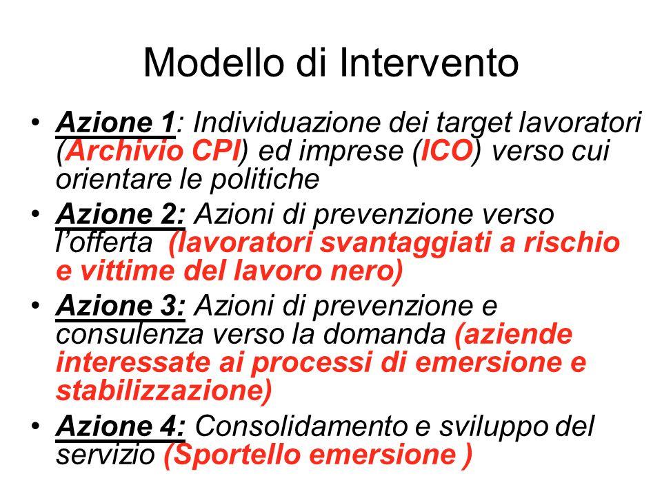 Modello di Intervento Azione 1: Individuazione dei target lavoratori (Archivio CPI) ed imprese (ICO) verso cui orientare le politiche Azione 2: Azioni