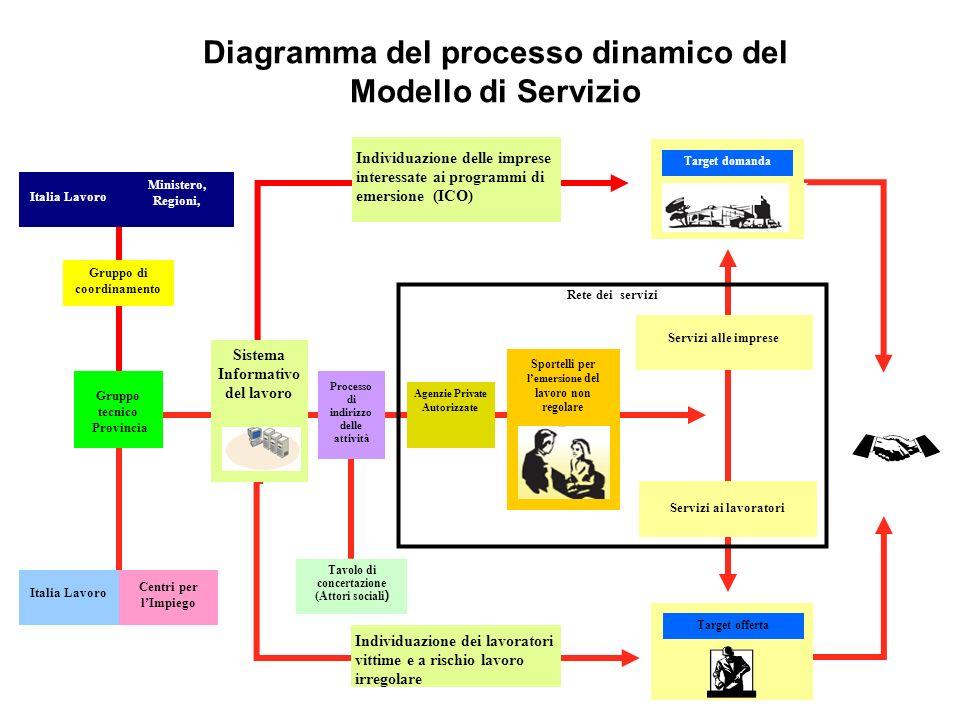 Diagramma del processo dinamico del Modello di Servizio Sportelli per lemersione del lavoro non regolare Target offerta Target domanda Servizi ai lavo