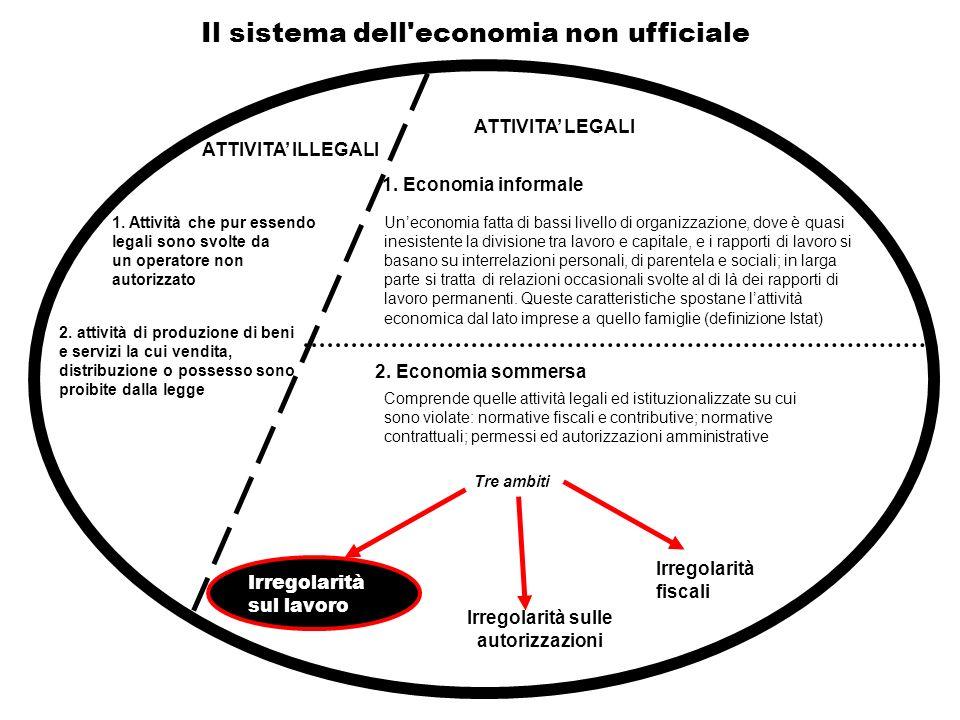 Il sistema dell'economia non ufficiale ATTIVITA ILLEGALI ATTIVITA LEGALI 2. Economia sommersa 1. Economia informale Irregolarità fiscali Irregolarità