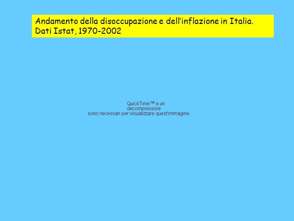Andamento della disoccupazione e dellinflazione in Italia. Dati Istat, 1970-2002