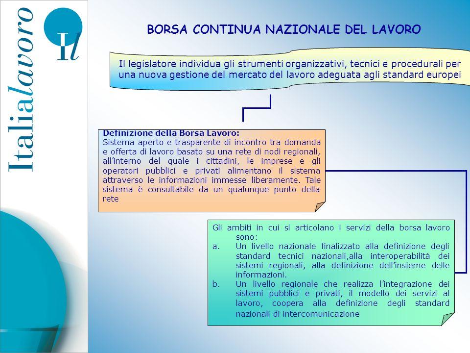 BORSA CONTINUA NAZIONALE DEL LAVORO Il legislatore individua gli strumenti organizzativi, tecnici e procedurali per una nuova gestione del mercato del