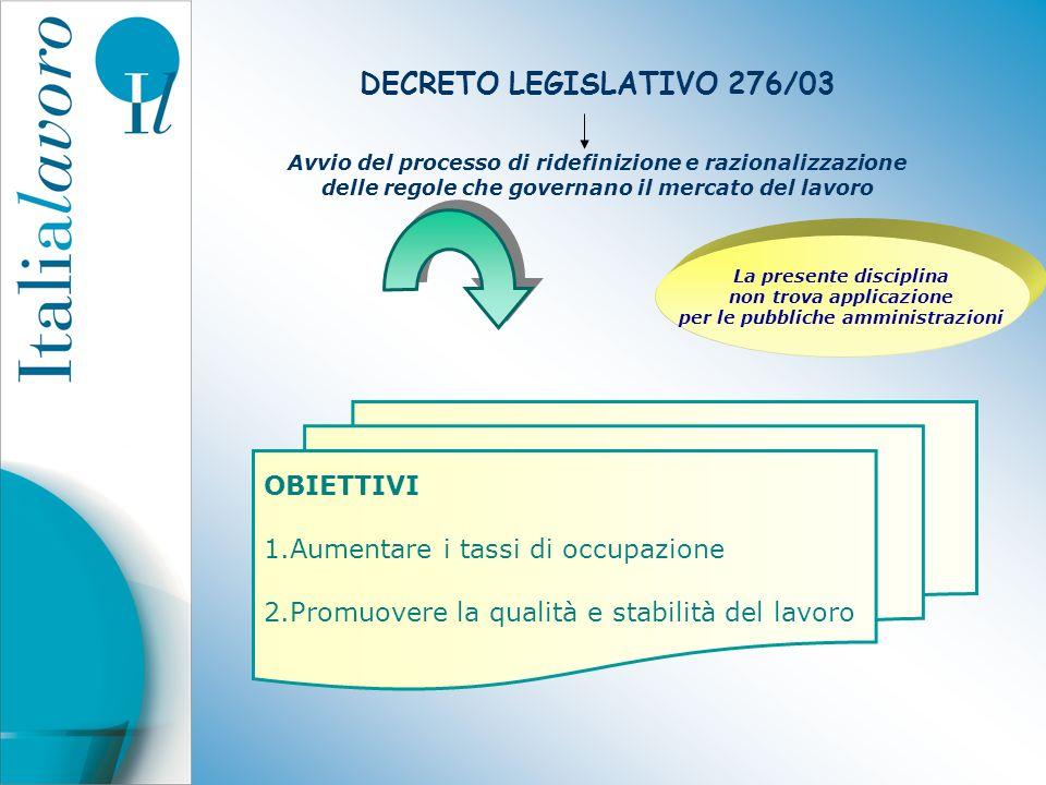 DECRETO LEGISLATIVO 276/03 Avvio del processo di ridefinizione e razionalizzazione delle regole che governano il mercato del lavoro OBIETTIVI 1.Aument