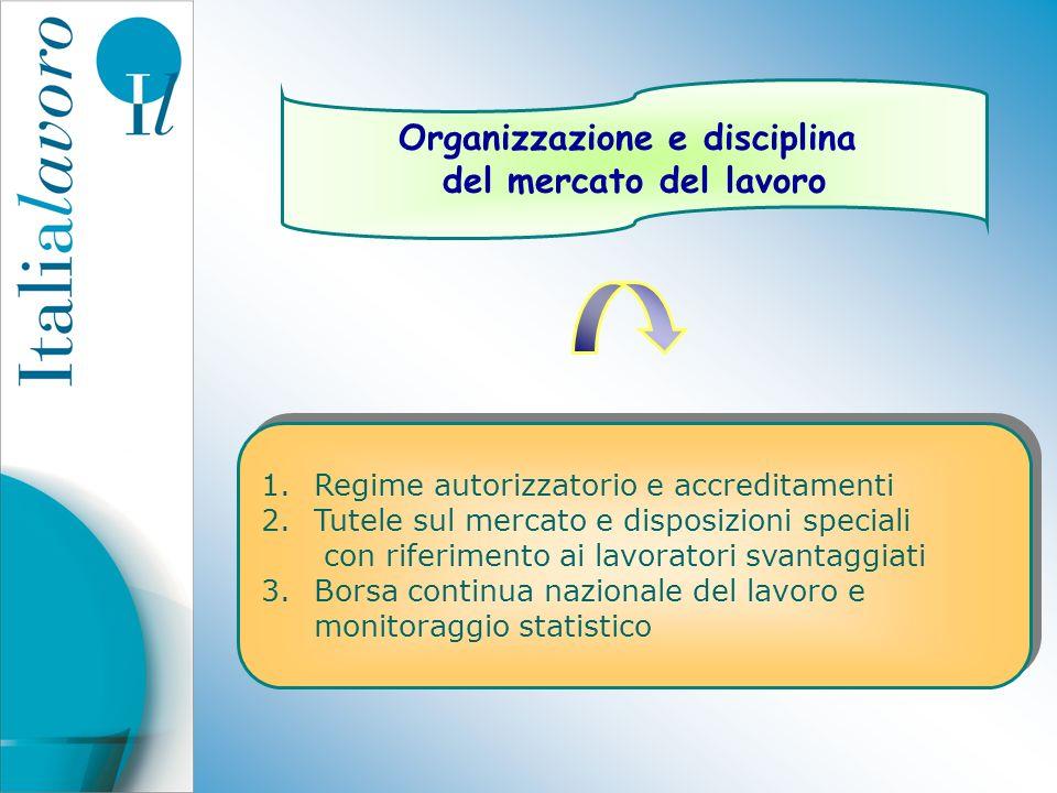 Organizzazione e disciplina del mercato del lavoro 1.Regime autorizzatorio e accreditamenti 2.Tutele sul mercato e disposizioni speciali con riferimen