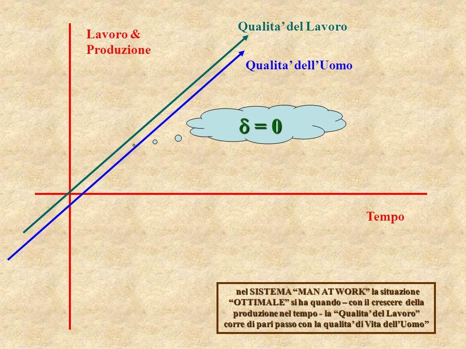 Lavoro & Produzione Tempo Qualita del Lavoro Qualita dellUomo = 0 = 0 nel SISTEMA MAN AT WORK la situazione OTTIMALE si ha quando – con il crescere de