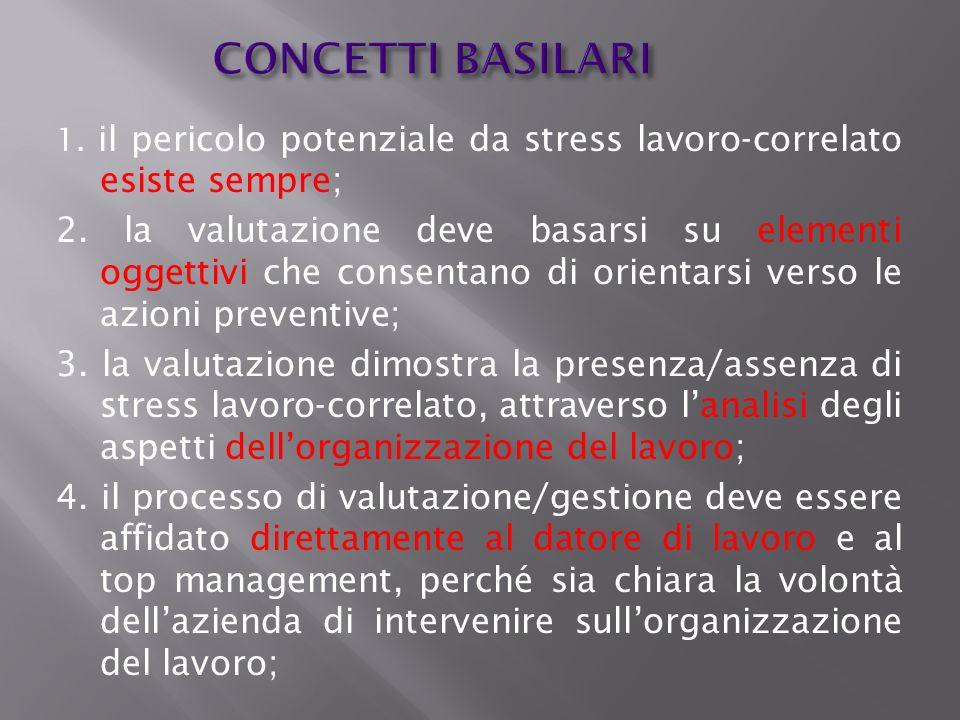 CONCETTI BASILARI 1. il pericolo potenziale da stress lavoro-correlato esiste sempre; 2. la valutazione deve basarsi su elementi oggettivi che consent