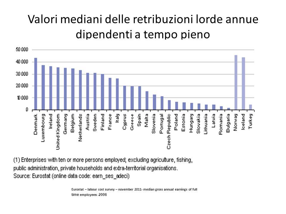 Valori mediani delle retribuzioni lorde annue dipendenti a tempo pieno Eurostat – labour cost survey – november 2011- median gross annual earnings of