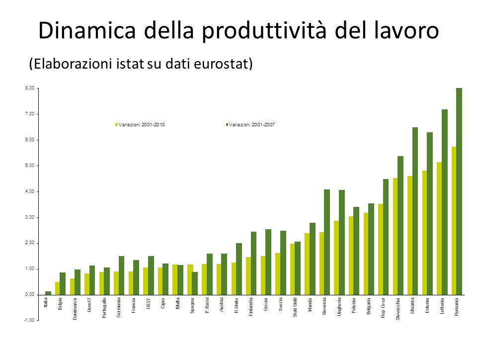 Dinamica della produttività del lavoro (Elaborazioni istat su dati eurostat)