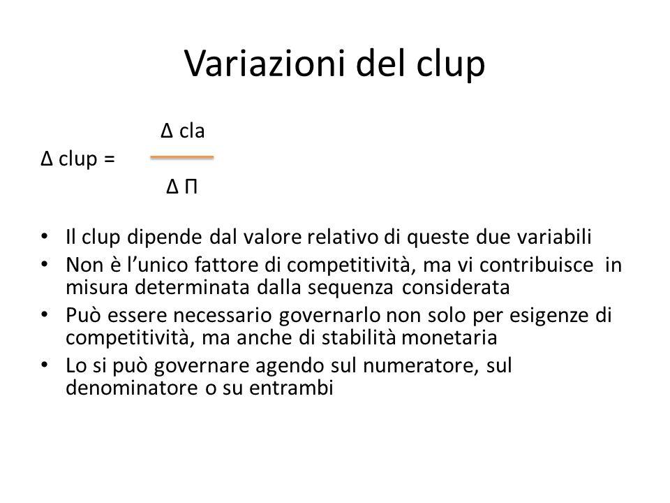 Variazioni del clup Δ cla Δ clup = Δ П Il clup dipende dal valore relativo di queste due variabili Non è lunico fattore di competitività, ma vi contri