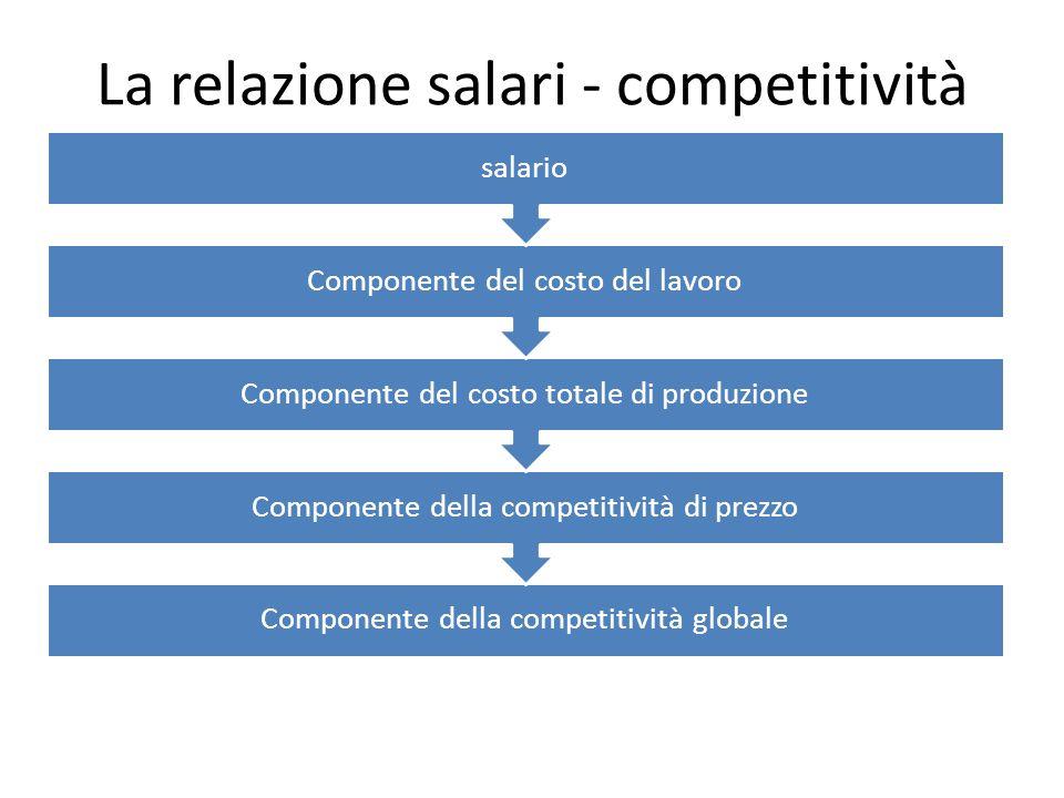La relazione salari - competitività Componente della competitività globale Componente della competitività di prezzo Componente del costo totale di pro