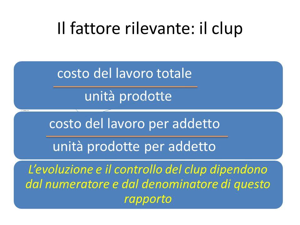Il fattore rilevante: il clup costo del lavoro totale unità prodotte oppure costo del lavoro per addetto unità prodotte per addetto Levoluzione e il c
