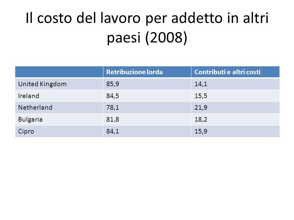 Il costo del lavoro per addetto in altri paesi (2008) Retribuzione lordaContributi e altri costi United Kingdom85,914,1 Ireland84,515,5 Netherland78,1