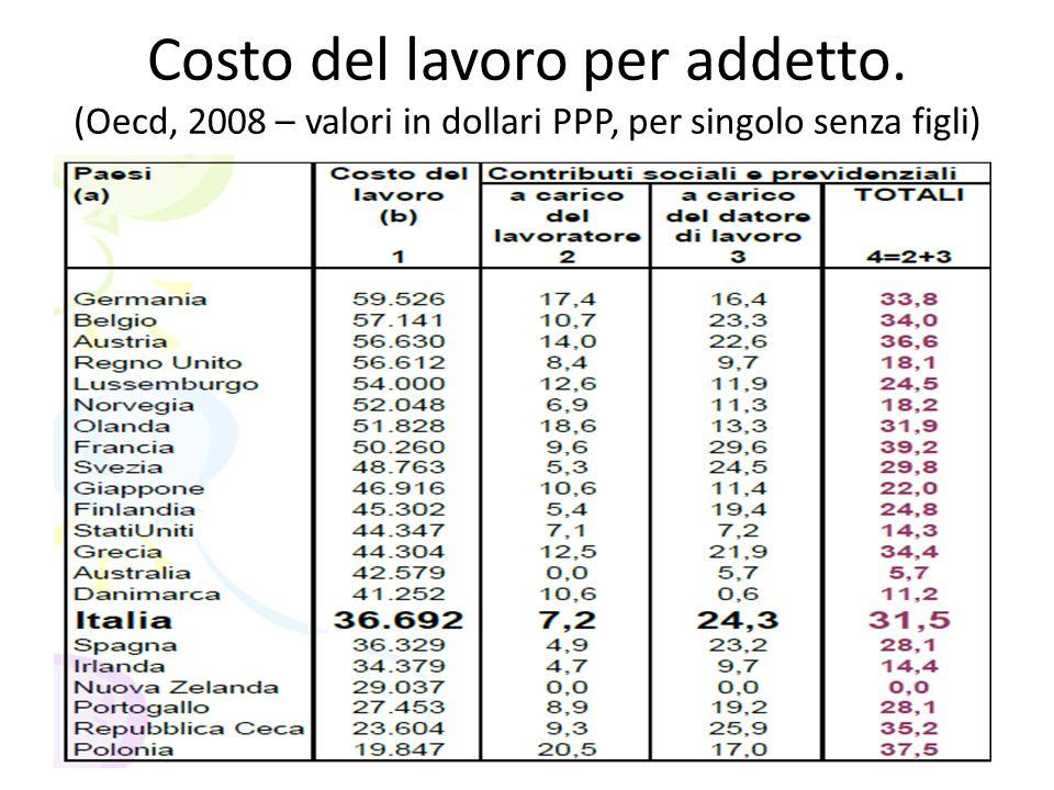 Costo del lavoro per addetto. (Oecd, 2008 – valori in dollari PPP, per singolo senza figli)