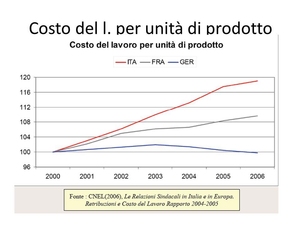 Costo del l. per unità di prodotto