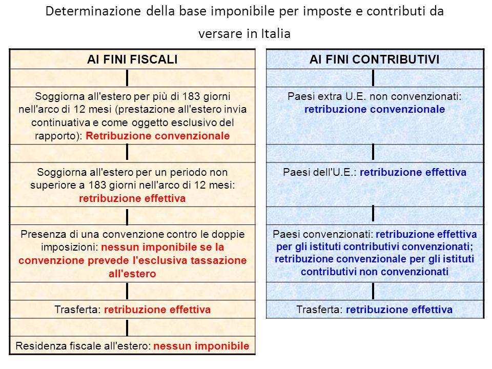 Determinazione della base imponibile per imposte e contributi da versare in Italia AI FINI FISCALIAI FINI CONTRIBUTIVI Soggiorna all'estero per più di