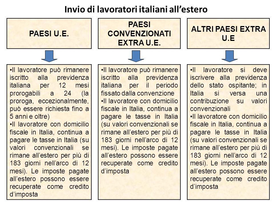 Invio di lavoratori italiani allestero PAESI U.E. PAESI CONVENZIONATI EXTRA U.E. ALTRI PAESI EXTRA U.E Il lavoratore può rimanere iscritto alla previd