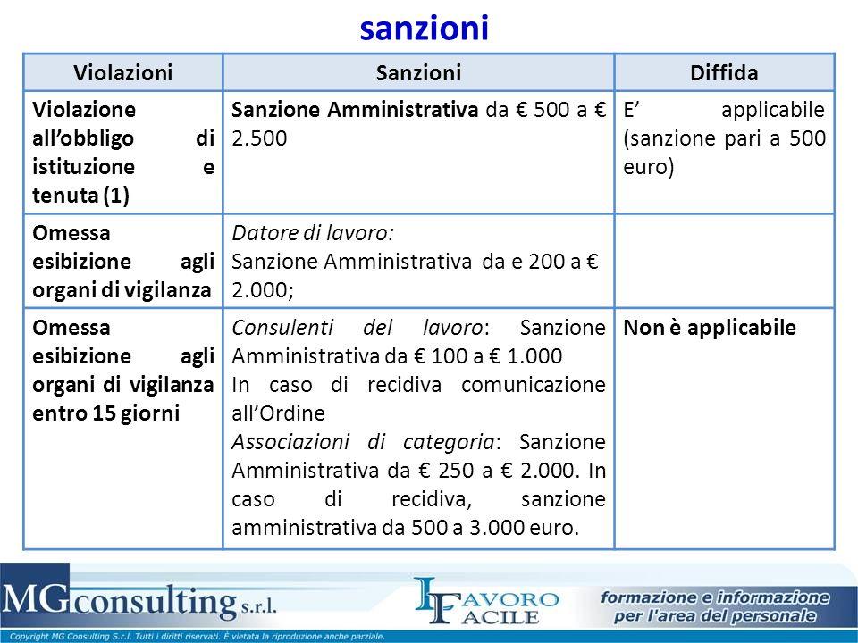 sanzioni ViolazioniSanzioniDiffida Violazione allobbligo di istituzione e tenuta (1) Sanzione Amministrativa da 500 a 2.500 E applicabile (sanzione pa
