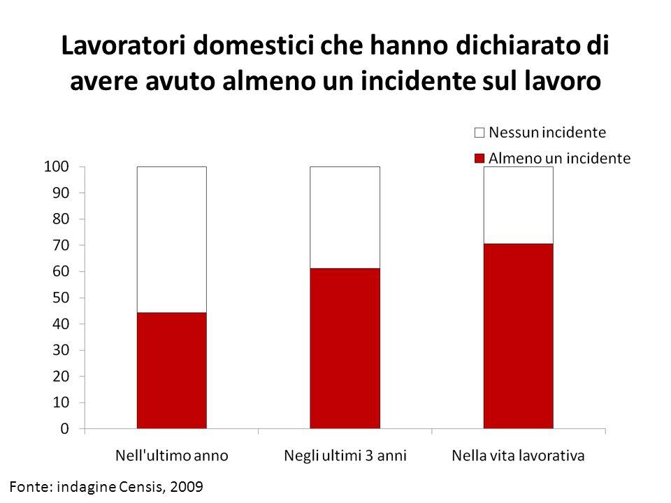 Lavoratori domestici che hanno dichiarato di avere avuto almeno un incidente sul lavoro Fonte: indagine Censis, 2009