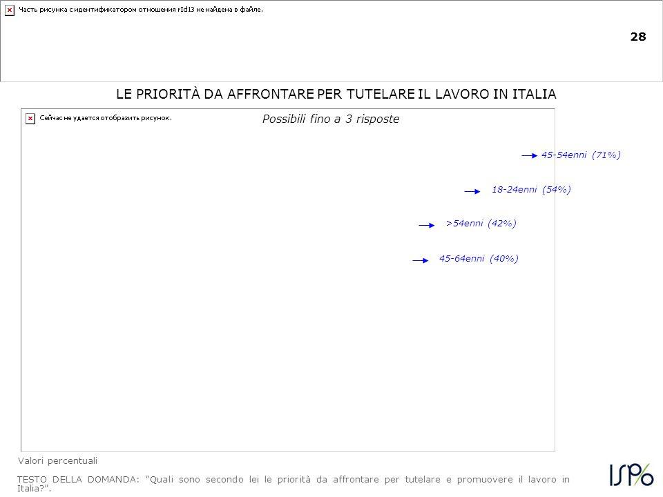 28 La tutela del lavoro in Italia passa innanzitutto dagli incentivi alle aziende che assumono LE PRIORITÀ DA AFFRONTARE PER TUTELARE IL LAVORO IN ITALIA TESTO DELLA DOMANDA: Quali sono secondo lei le priorità da affrontare per tutelare e promuovere il lavoro in Italia .