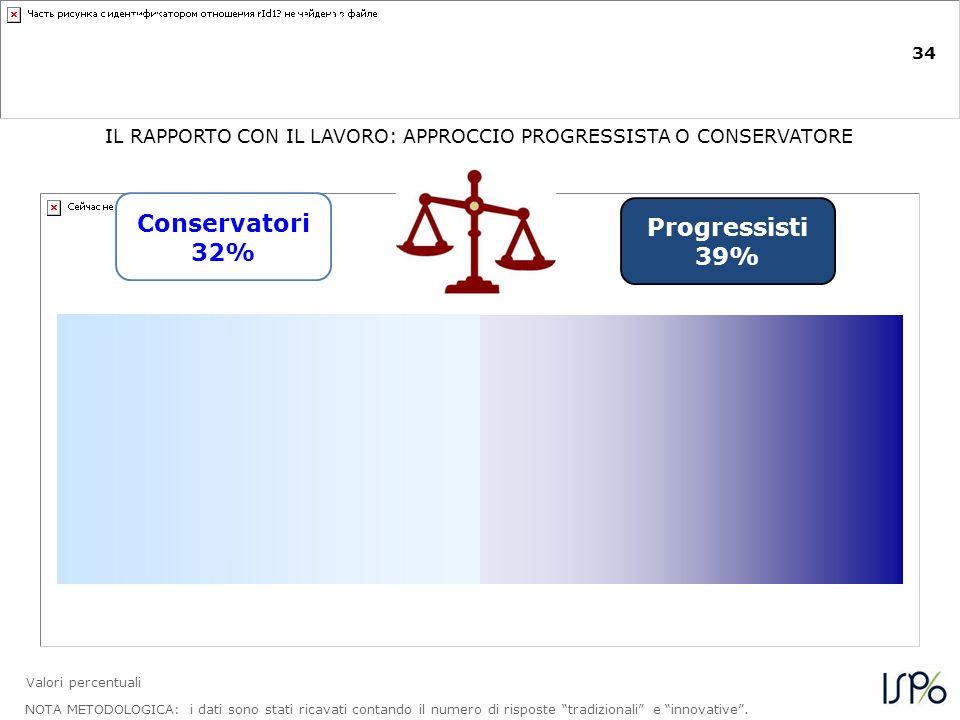 34 I lavoratori italiani si dividono quasi equamente tra atteggiamento progressista e conservatore verso il lavoro NOTA METODOLOGICA: i dati sono stati ricavati contando il numero di risposte tradizionali e innovative.