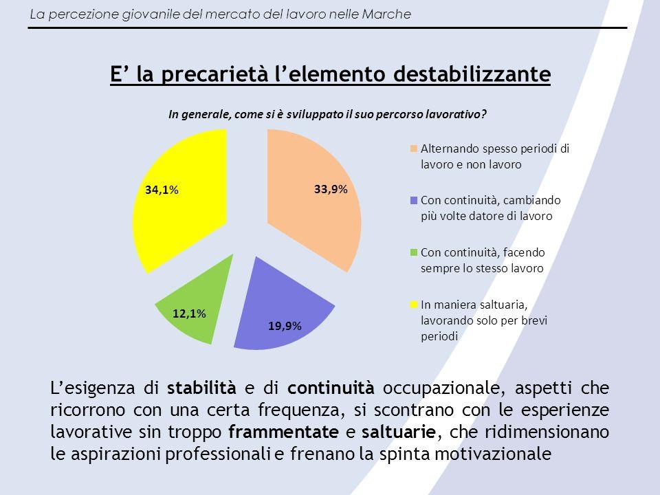 La percezione giovanile del mercato del lavoro nelle Marche Importanza percepita degli aspetti del lavoro (media valori da 1 a 10) Si punta al lavoro, non (esclusivamente) stabilità contrattuale