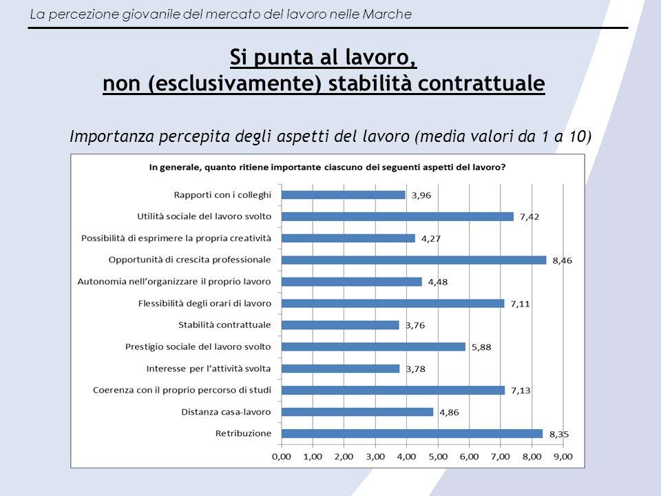La percezione giovanile del mercato del lavoro nelle Marche Un futuro poco chiaro Percezioni personali sulla visione del futuro