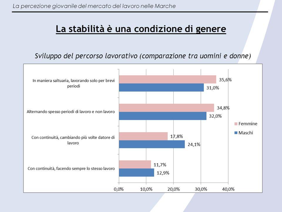 La percezione giovanile del mercato del lavoro nelle Marche 3 – Situazione professionale Rispondenti per situazione occupazione
