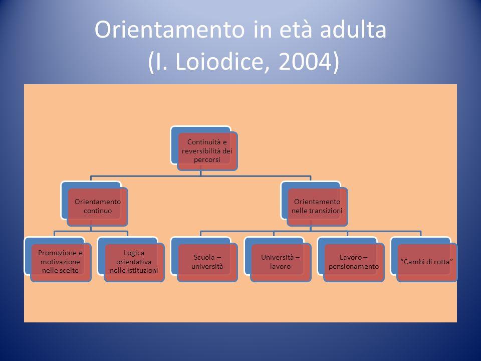 Orientamento in età adulta (I. Loiodice, 2004) Continuità e reversibilità dei percorsi Orientamento continuo Promozione e motivazione nelle scelte Log