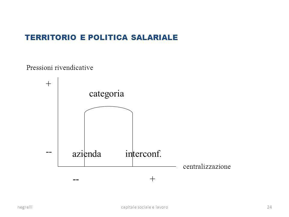 negrellicapitale sociale e lavoro TERRITORIO E POLITICA SALARIALE Pressioni rivendicative centralizzazione + -- + categoria aziendainterconf. 24