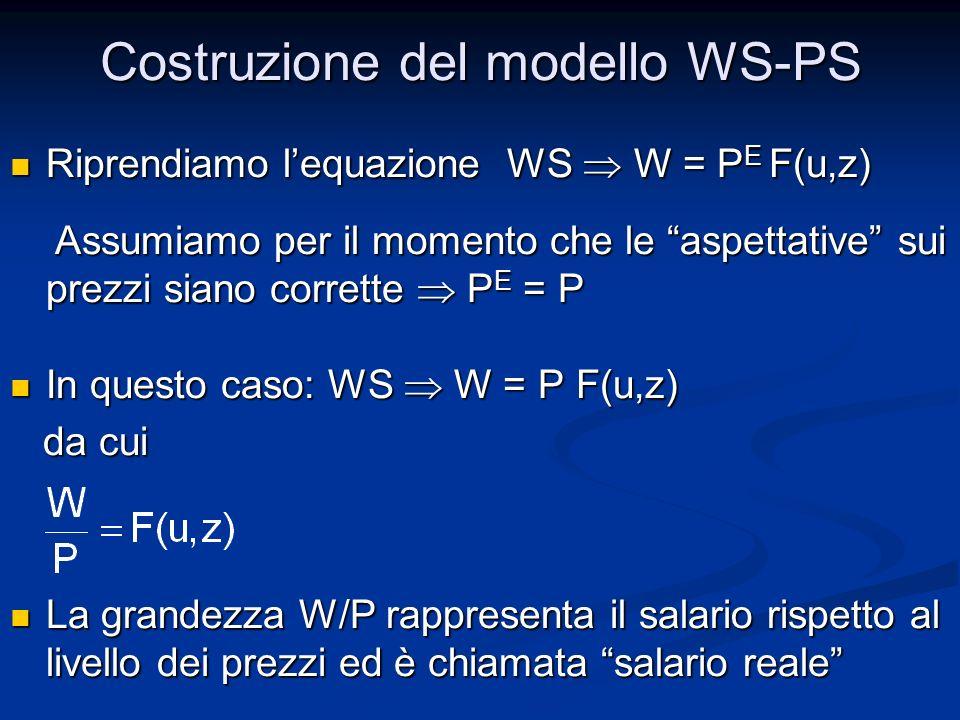 Riprendiamo lequazione WS W = P E F(u,z) Riprendiamo lequazione WS W = P E F(u,z) Assumiamo per il momento che le aspettative sui prezzi siano corrett
