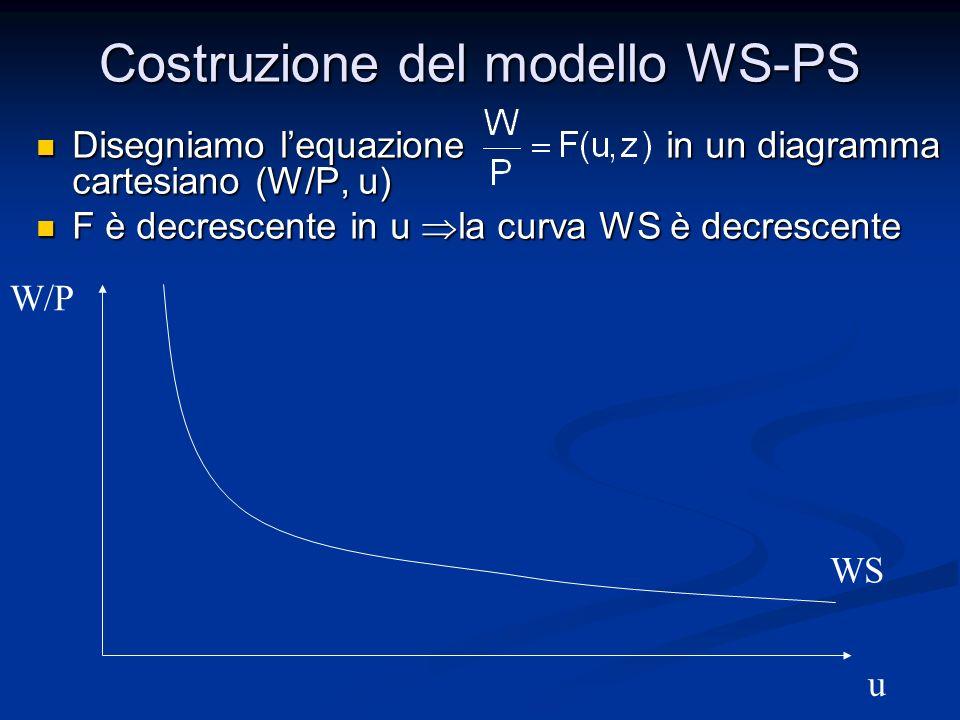 Costruzione del modello WS-PS Disegniamo lequazione in un diagramma cartesiano (W/P, u) Disegniamo lequazione in un diagramma cartesiano (W/P, u) F è