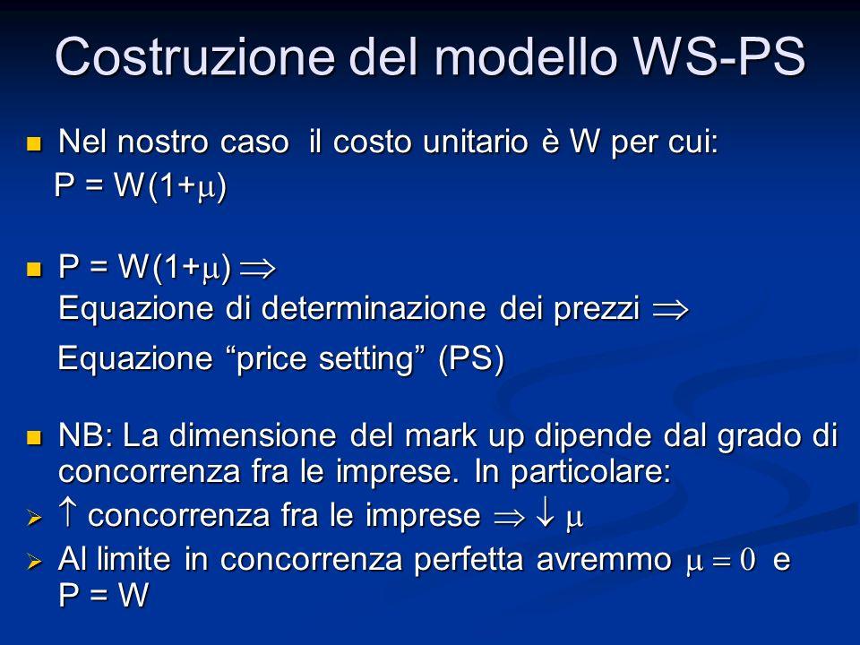 Nel nostro caso il costo unitario è W per cui: Nel nostro caso il costo unitario è W per cui: P = W(1+ ) P = W(1+ ) P = W(1+ ) Equazione di determinaz
