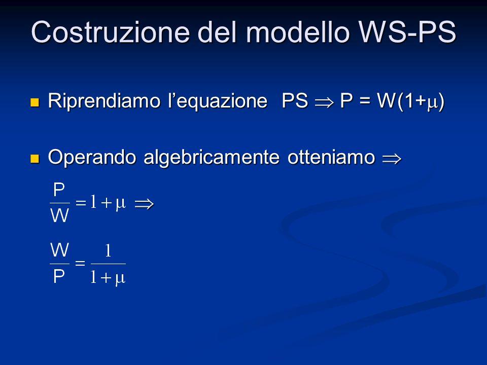 Riprendiamo lequazione PS P = W(1+ ) Riprendiamo lequazione PS P = W(1+ ) Operando algebricamente otteniamo Operando algebricamente otteniamo Costruzi