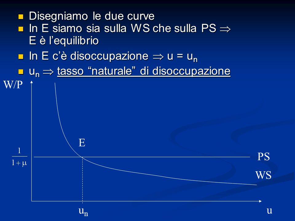 Disegniamo le due curve Disegniamo le due curve In E siamo sia sulla WS che sulla PS E è lequilibrio In E siamo sia sulla WS che sulla PS E è lequilib