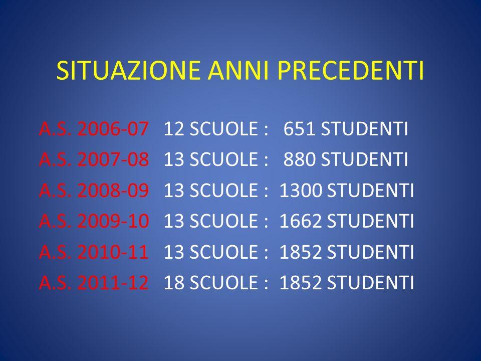 SITUAZIONE ANNI PRECEDENTI A.S. 2006-07 12 SCUOLE : 651 STUDENTI A.S.