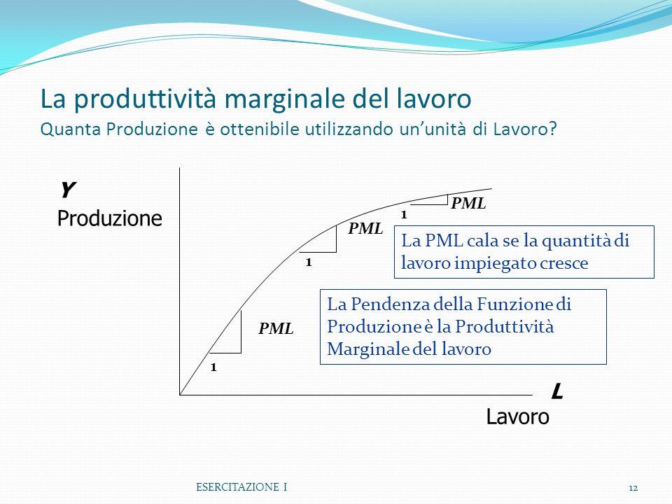 La produttività marginale del lavoro Quanta Produzione è ottenibile utilizzando ununità di Lavoro? ESERCITAZIONE I12 Y Produzione L Lavoro 1 PML 1 1 L