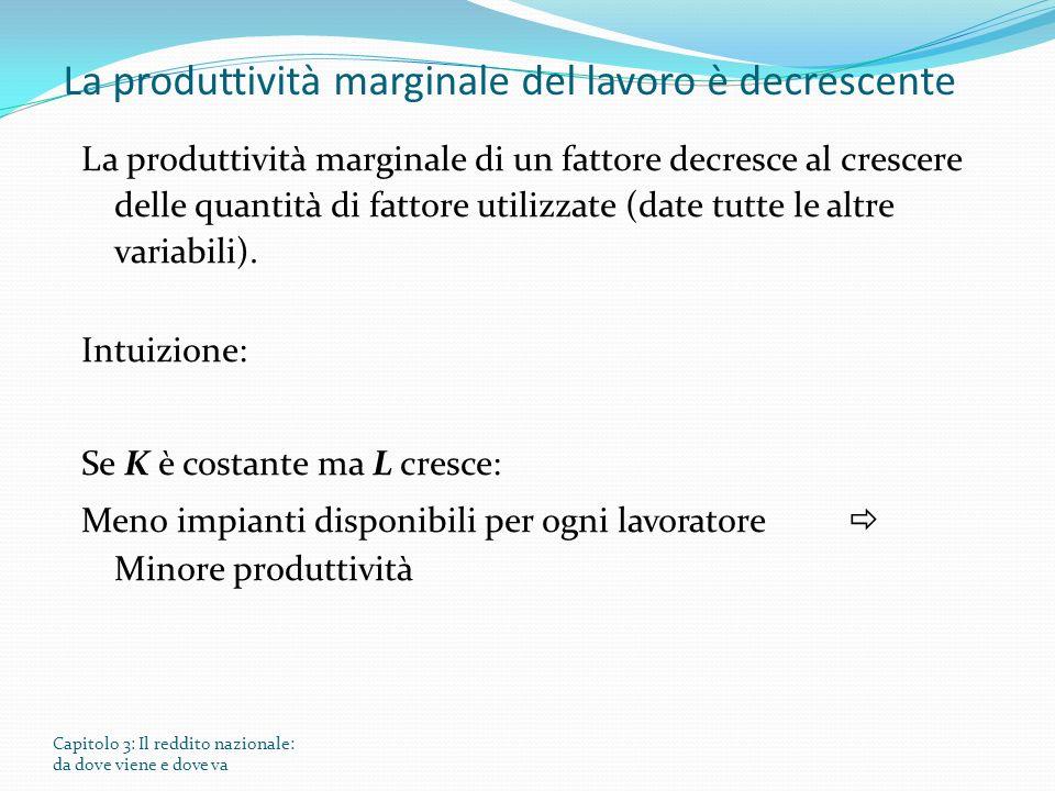 La produttività marginale del lavoro è decrescente La produttività marginale di un fattore decresce al crescere delle quantità di fattore utilizzate (