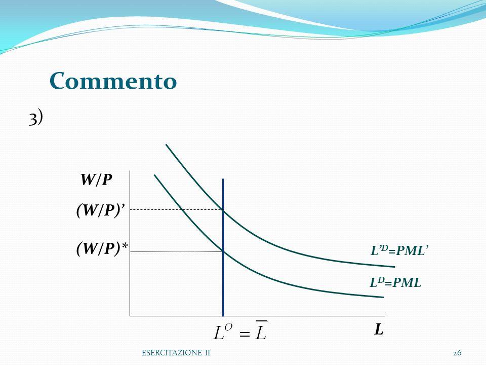 ESERCITAZIONE II26 3) Commento L W/P L D =PML (W/P)* L D =PML (W/P)