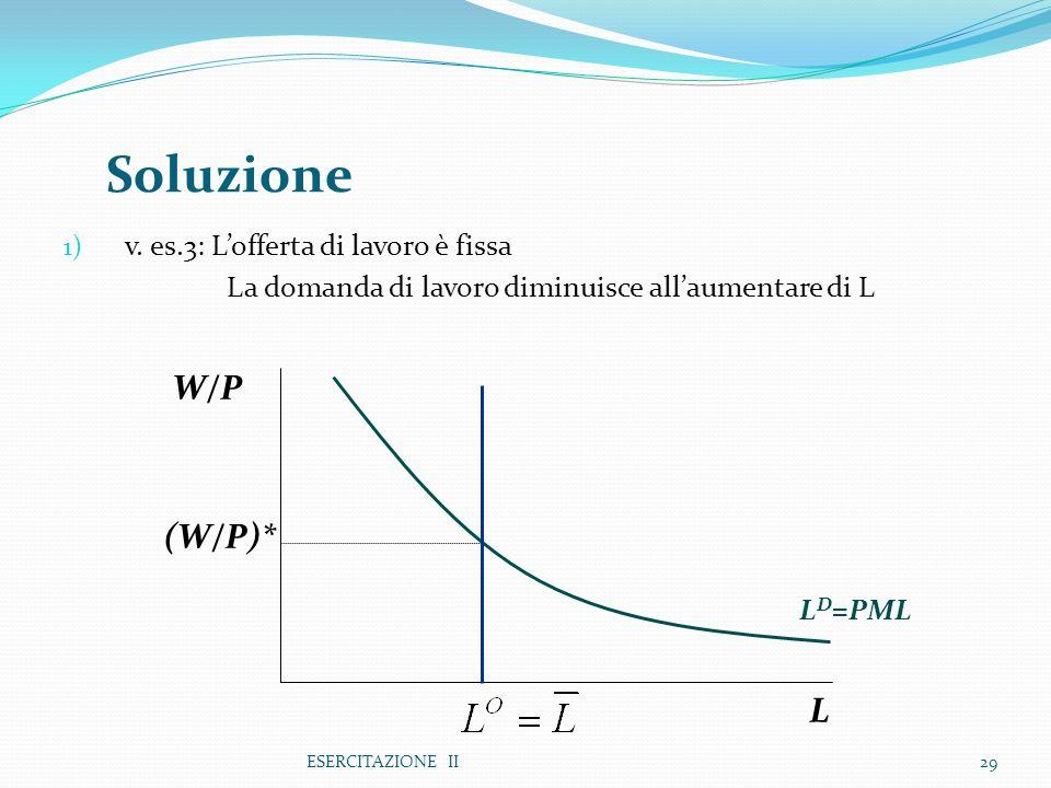 ESERCITAZIONE II29 1) v. es.3: Lofferta di lavoro è fissa La domanda di lavoro diminuisce allaumentare di L Soluzione L W/P L D =PML (W/P)*