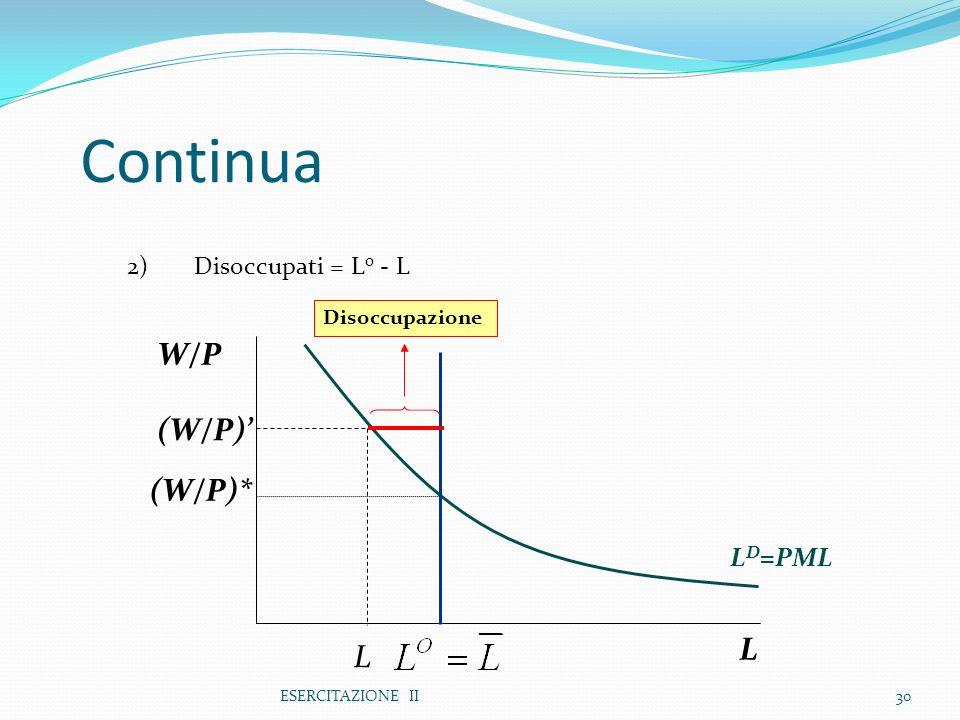 ESERCITAZIONE II30 Continua 2) Disoccupati = L o - L L W/P L D =PML (W/P)* L (W/P) Disoccupazione