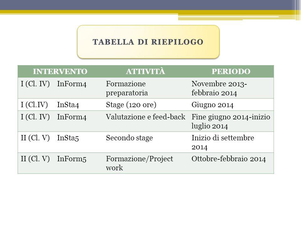 INTERVENTOATTIVITÀPERIODO I (Cl. IV) InForm4Formazione preparatoria Novembre 2013- febbraio 2014 I (Cl.IV) InSta4Stage (120 ore)Giugno 2014 I (Cl. IV)