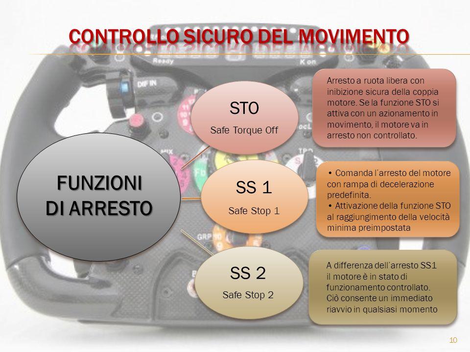 STO Safe Torque Off SS 1 Safe Stop 1 SS 2 Safe Stop 2 10 Arresto a ruota libera con inibizione sicura della coppia motore.