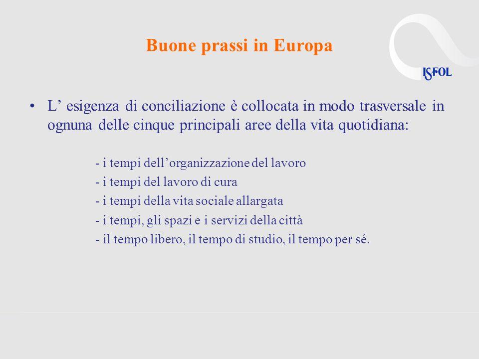 Buone prassi in Europa L esigenza di conciliazione è collocata in modo trasversale in ognuna delle cinque principali aree della vita quotidiana: - i t