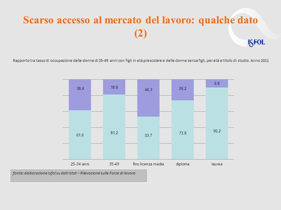 Scarso accesso al mercato del lavoro: qualche dato (2) fonte: elaborazione Isfol su dati Istat – Rilevazione sulle Forze di lavoro Rapporto tra tasso