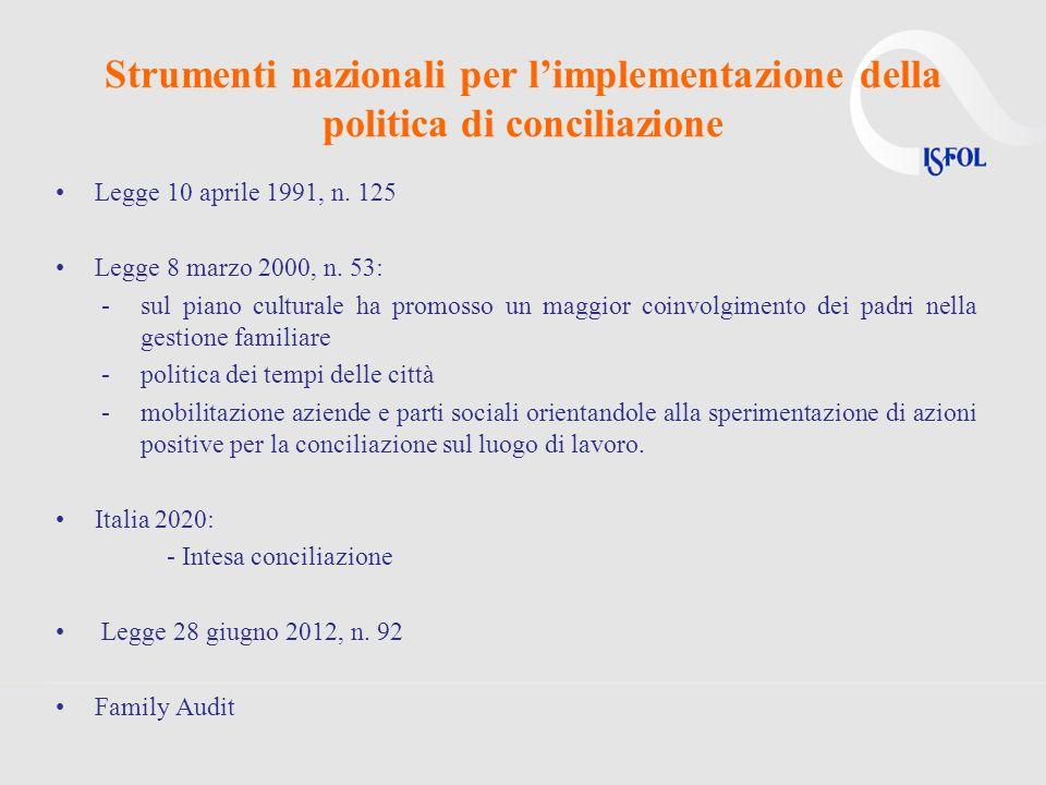 Strumenti nazionali per limplementazione della politica di conciliazione Legge 10 aprile 1991, n. 125 Legge 8 marzo 2000, n. 53: -sul piano culturale