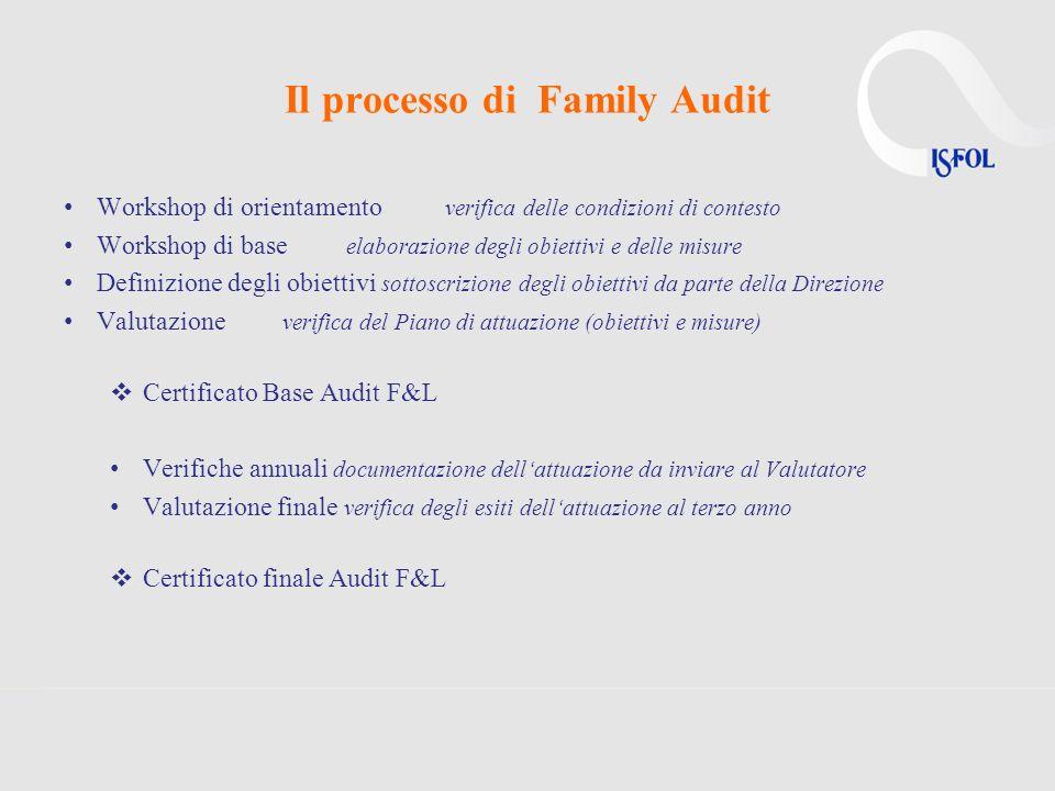Il processo di Family Audit Workshop di orientamento verifica delle condizioni di contesto Workshop di base elaborazione degli obiettivi e delle misur