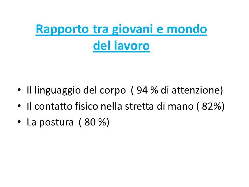 Il linguaggio del corpo ( 94 % di attenzione) Il contatto fisico nella stretta di mano ( 82%) La postura ( 80 %) Rapporto tra giovani e mondo del lavoro